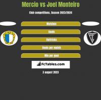 Mercio vs Joel Monteiro h2h player stats
