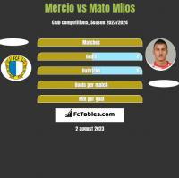 Mercio vs Mato Milos h2h player stats