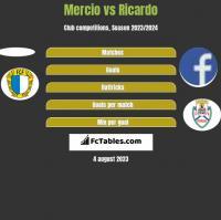 Mercio vs Ricardo h2h player stats