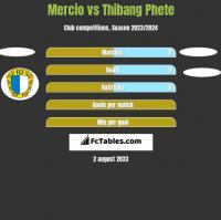 Mercio vs Thibang Phete h2h player stats
