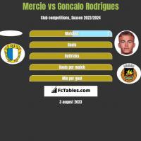 Mercio vs Goncalo Rodrigues h2h player stats