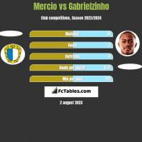 Mercio vs Gabrielzinho h2h player stats
