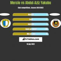 Mercio vs Abdul-Aziz Yakubu h2h player stats