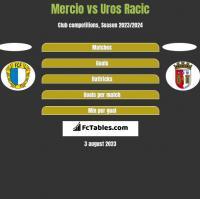 Mercio vs Uros Racic h2h player stats