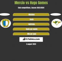 Mercio vs Hugo Gomes h2h player stats
