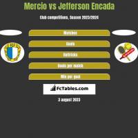 Mercio vs Jefferson Encada h2h player stats