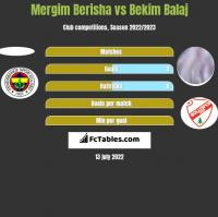Mergim Berisha vs Bekim Balaj h2h player stats