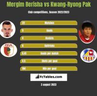 Mergim Berisha vs Kwang-Ryong Pak h2h player stats