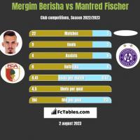 Mergim Berisha vs Manfred Fischer h2h player stats