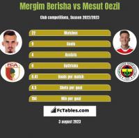 Mergim Berisha vs Mesut Oezil h2h player stats
