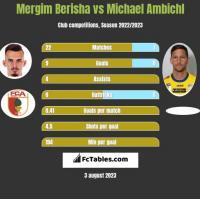 Mergim Berisha vs Michael Ambichl h2h player stats