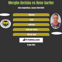 Mergim Berisha vs Rene Gartler h2h player stats