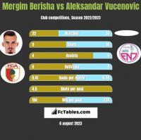 Mergim Berisha vs Aleksandar Vucenovic h2h player stats