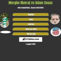 Mergim Mavraj vs Adam Susac h2h player stats
