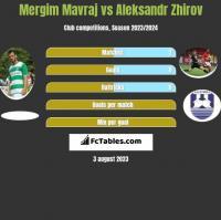 Mergim Mavraj vs Aleksandr Zhirov h2h player stats