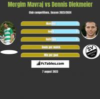 Mergim Mavraj vs Dennis Diekmeier h2h player stats
