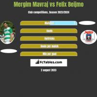Mergim Mavraj vs Felix Beijmo h2h player stats