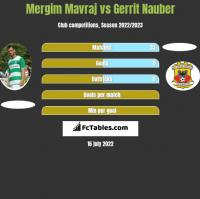 Mergim Mavraj vs Gerrit Nauber h2h player stats
