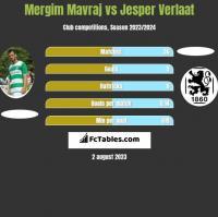 Mergim Mavraj vs Jesper Verlaat h2h player stats
