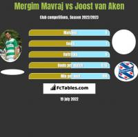 Mergim Mavraj vs Joost van Aken h2h player stats
