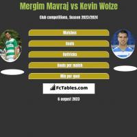 Mergim Mavraj vs Kevin Wolze h2h player stats