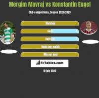 Mergim Mavraj vs Konstantin Engel h2h player stats