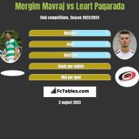 Mergim Mavraj vs Leart Paqarada h2h player stats