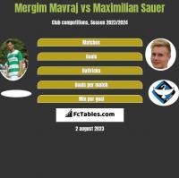 Mergim Mavraj vs Maximilian Sauer h2h player stats
