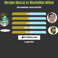 Mergim Mavraj vs Maximilian Wittek h2h player stats