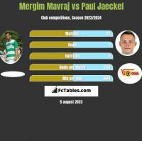 Mergim Mavraj vs Paul Jaeckel h2h player stats