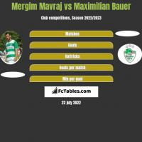 Mergim Mavraj vs Maximilian Bauer h2h player stats