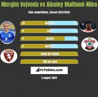 Mergim Vojvoda vs Ainsley Maitland-Niles h2h player stats