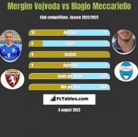 Mergim Vojvoda vs Biagio Meccariello h2h player stats