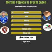 Mergim Vojvoda vs Brecht Capon h2h player stats