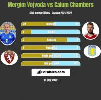 Mergim Vojvoda vs Calum Chambers h2h player stats