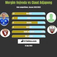 Mergim Vojvoda vs Claud Adjapong h2h player stats