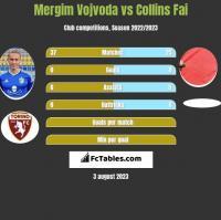 Mergim Vojvoda vs Collins Fai h2h player stats