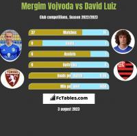 Mergim Vojvoda vs David Luiz h2h player stats