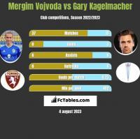 Mergim Vojvoda vs Gary Kagelmacher h2h player stats