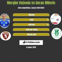 Mergim Vojvoda vs Goran Milovic h2h player stats
