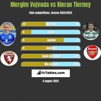 Mergim Vojvoda vs Kieran Tierney h2h player stats