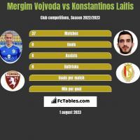 Mergim Vojvoda vs Konstantinos Laifis h2h player stats
