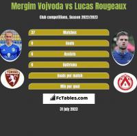 Mergim Vojvoda vs Lucas Rougeaux h2h player stats