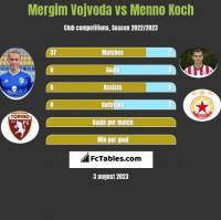 Mergim Vojvoda vs Menno Koch h2h player stats