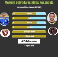Mergim Vojvoda vs Milos Kosanovic h2h player stats