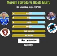 Mergim Vojvoda vs Nicola Murru h2h player stats