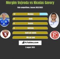 Mergim Vojvoda vs Nicolas Gavory h2h player stats