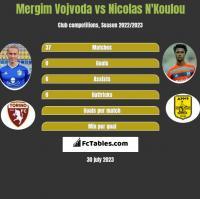 Mergim Vojvoda vs Nicolas N'Koulou h2h player stats