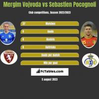 Mergim Vojvoda vs Sebastien Pocognoli h2h player stats