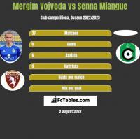 Mergim Vojvoda vs Senna Miangue h2h player stats